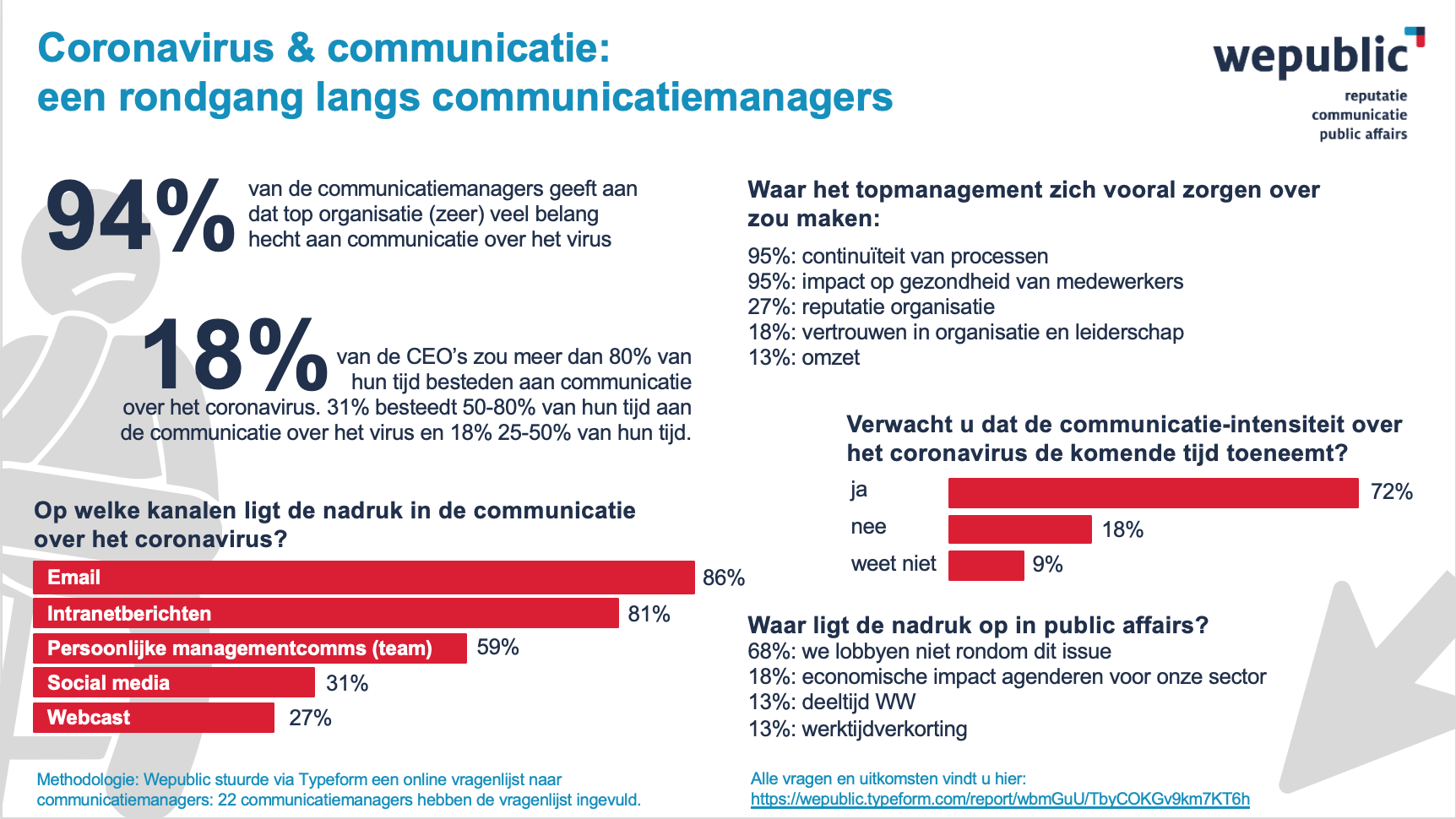 Coronavirus en communicatie